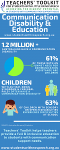 image of statistics in communication disability